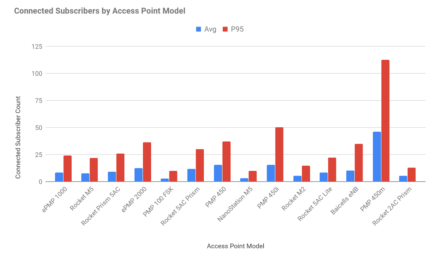 A bar chart showing Connected Subscribers by Model