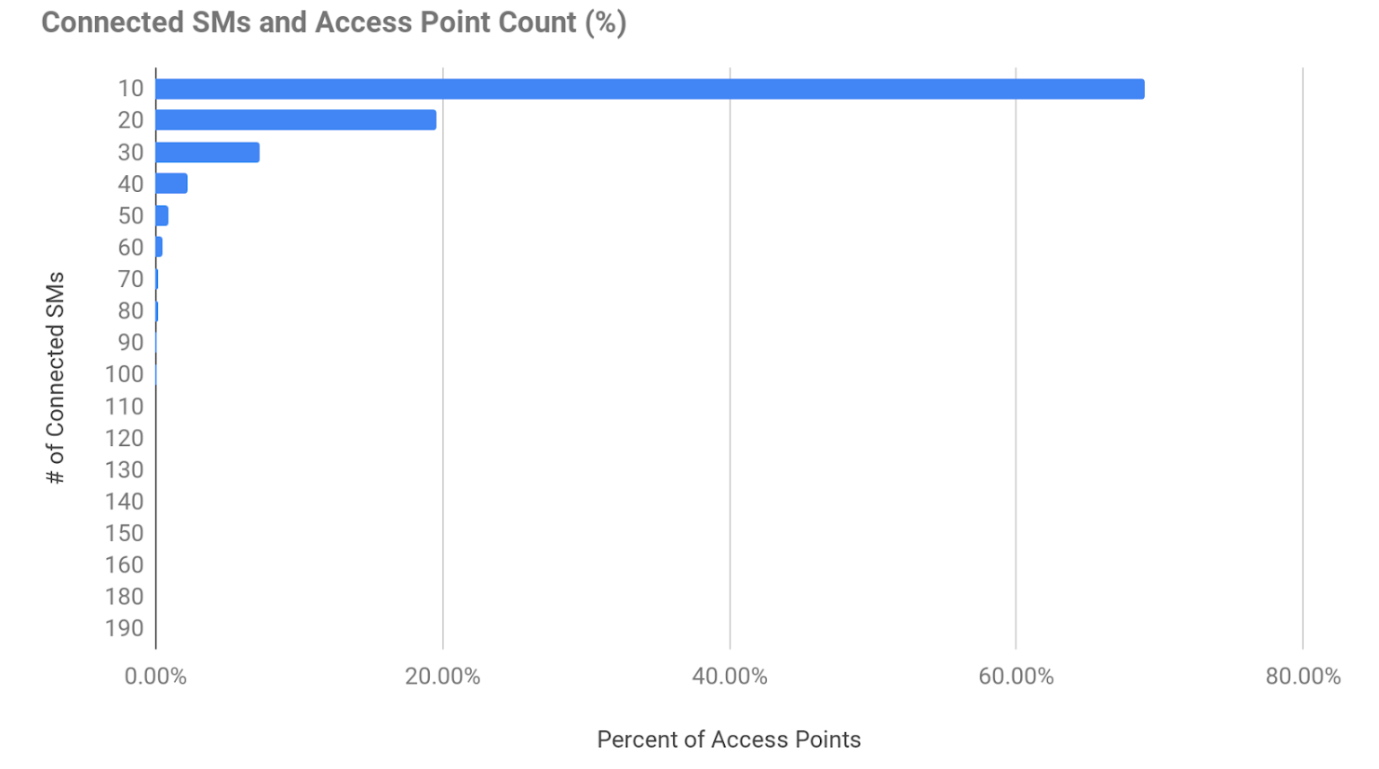 A bar chart showing connected SMs and Access Point Count (%)
