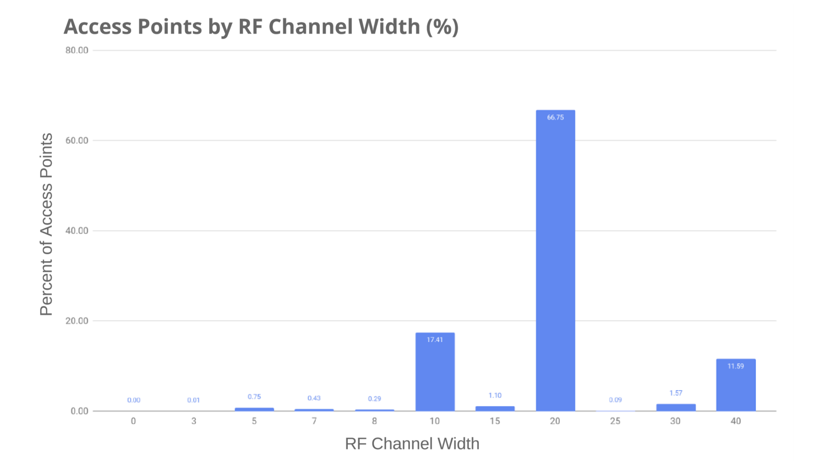 Access Points by RF Channel Width - Preseem's Fixed Wireless Network Report 2020 Q1 Edition © Preseem