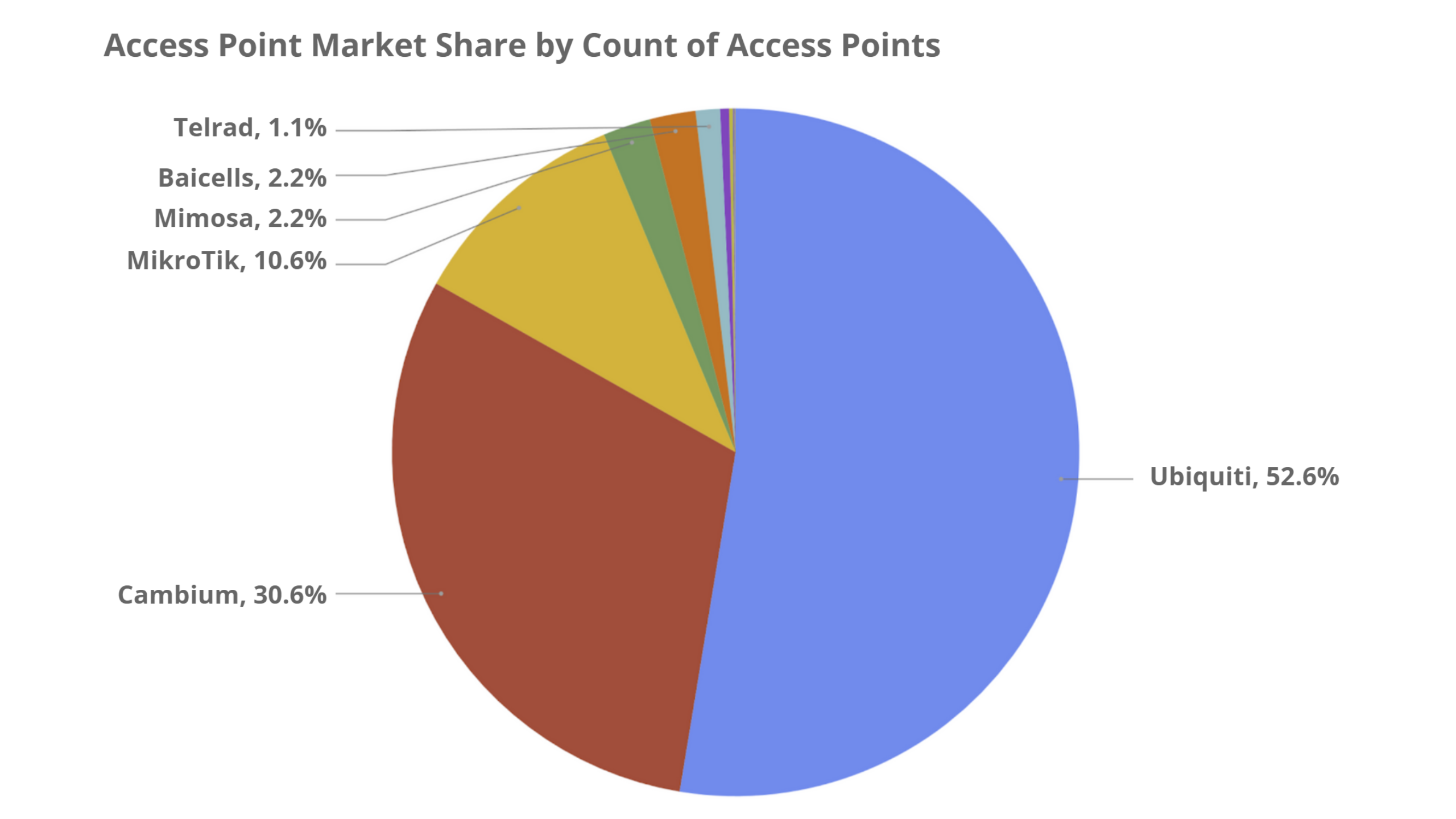 Access Point Market Share - Preseem's Fixed Wireless Network Report 2020 Q3 Edition © Preseem
