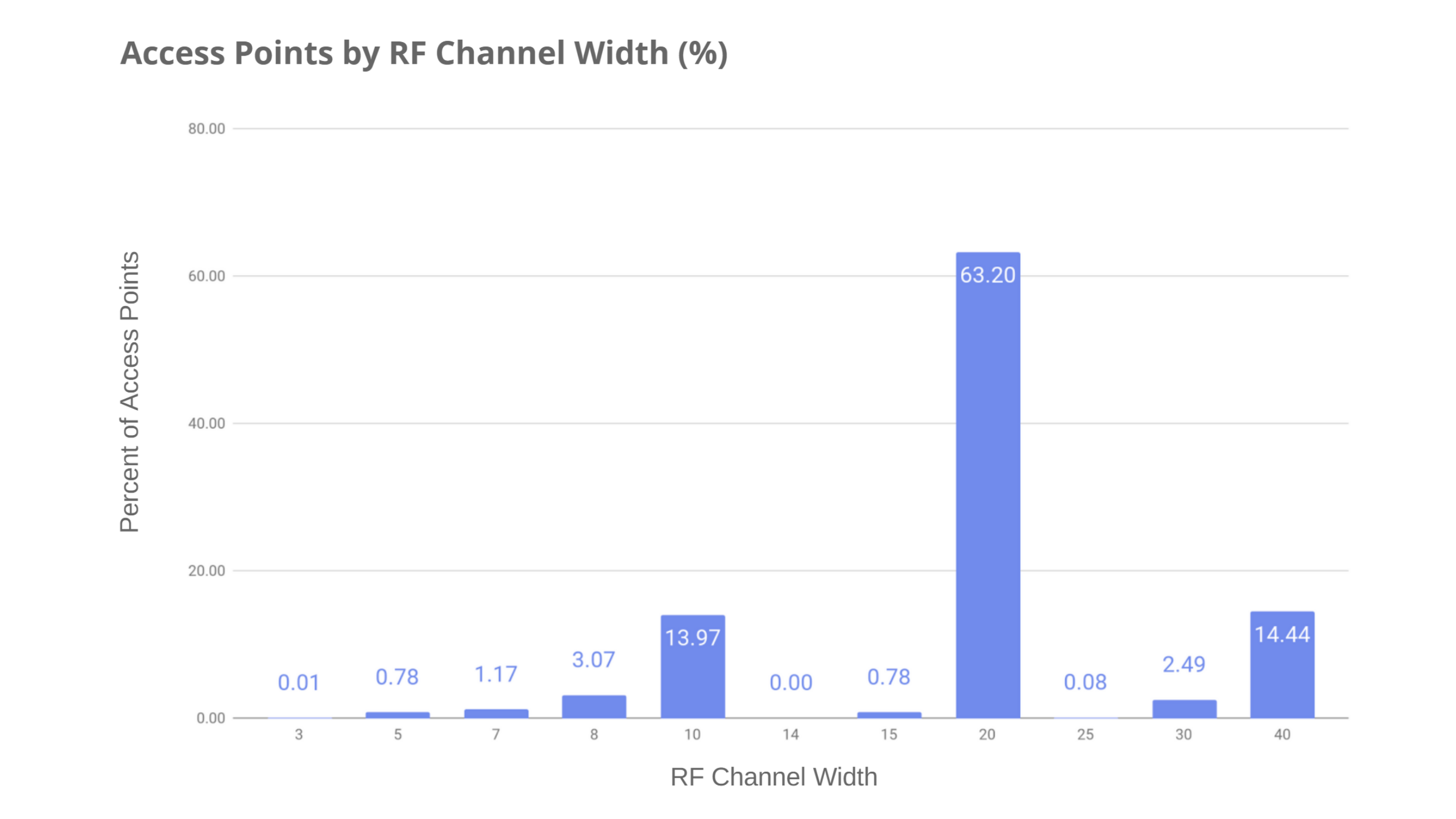 Access Points by RF Channel Width - Preseem's Fixed Wireless Network Report 2020 Q3 Edition © Preseem
