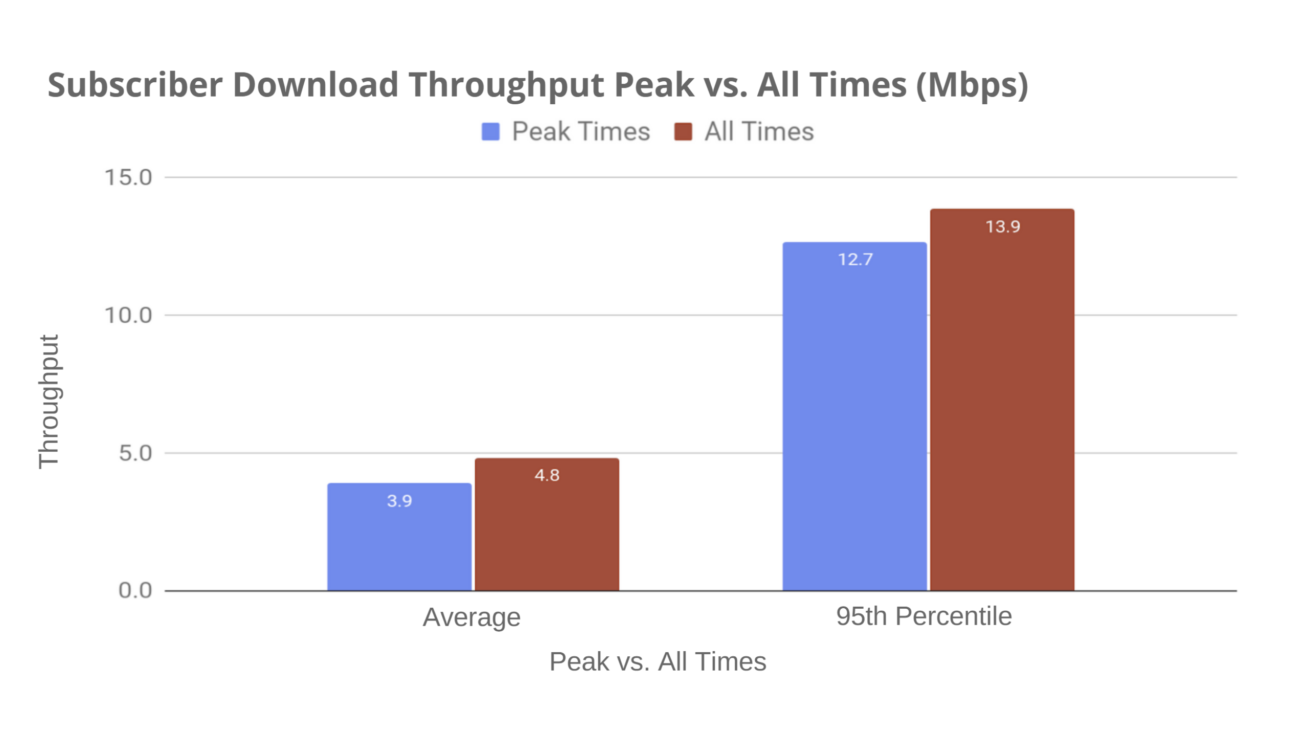 Subscriber Download Throughput - Preseem's Fixed Wireless Network Report 2020 Q1 Edition © Preseem