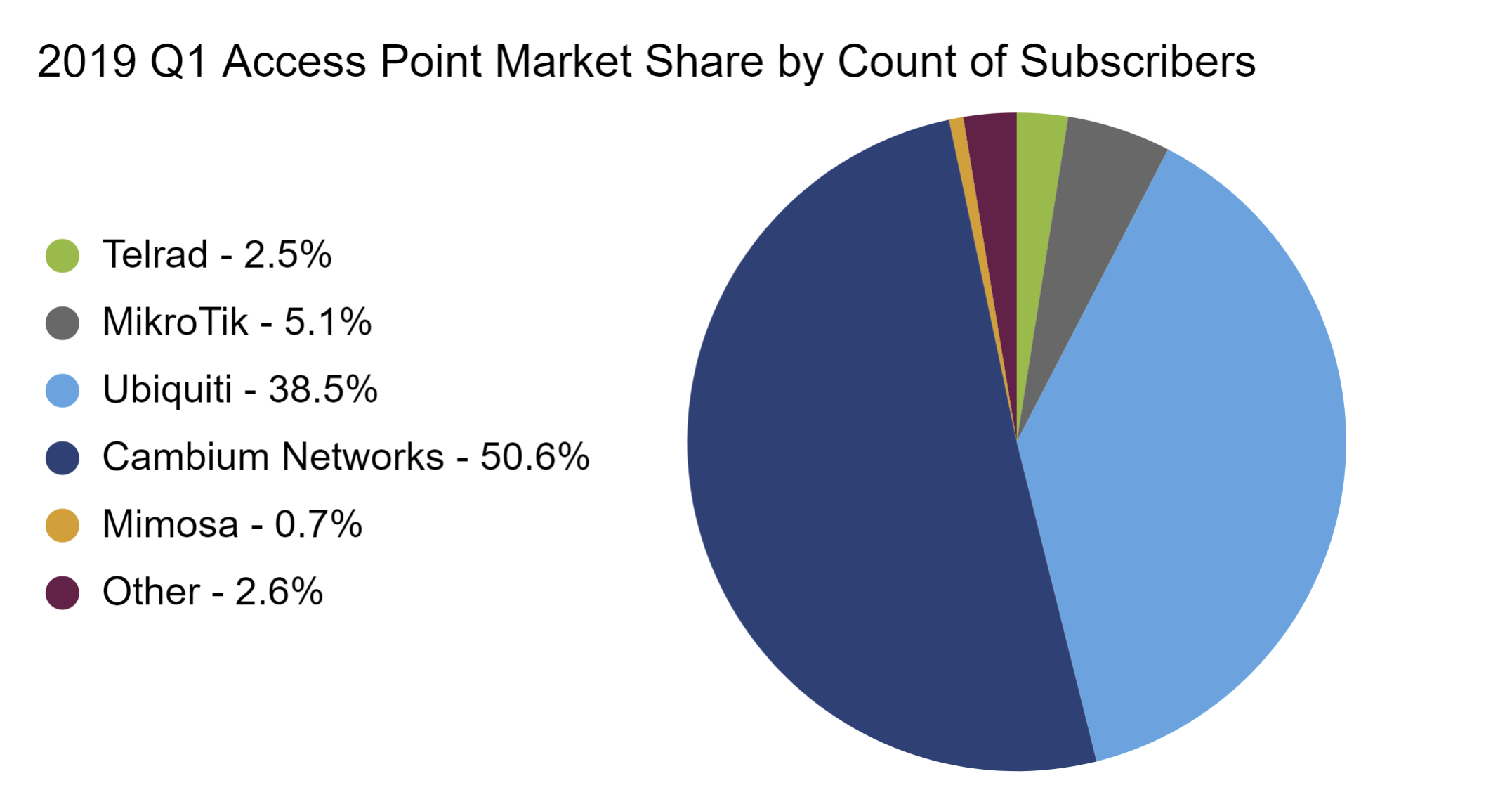 Access Point Comparison - 2019 Q1 AP Market Share by Count of Subs