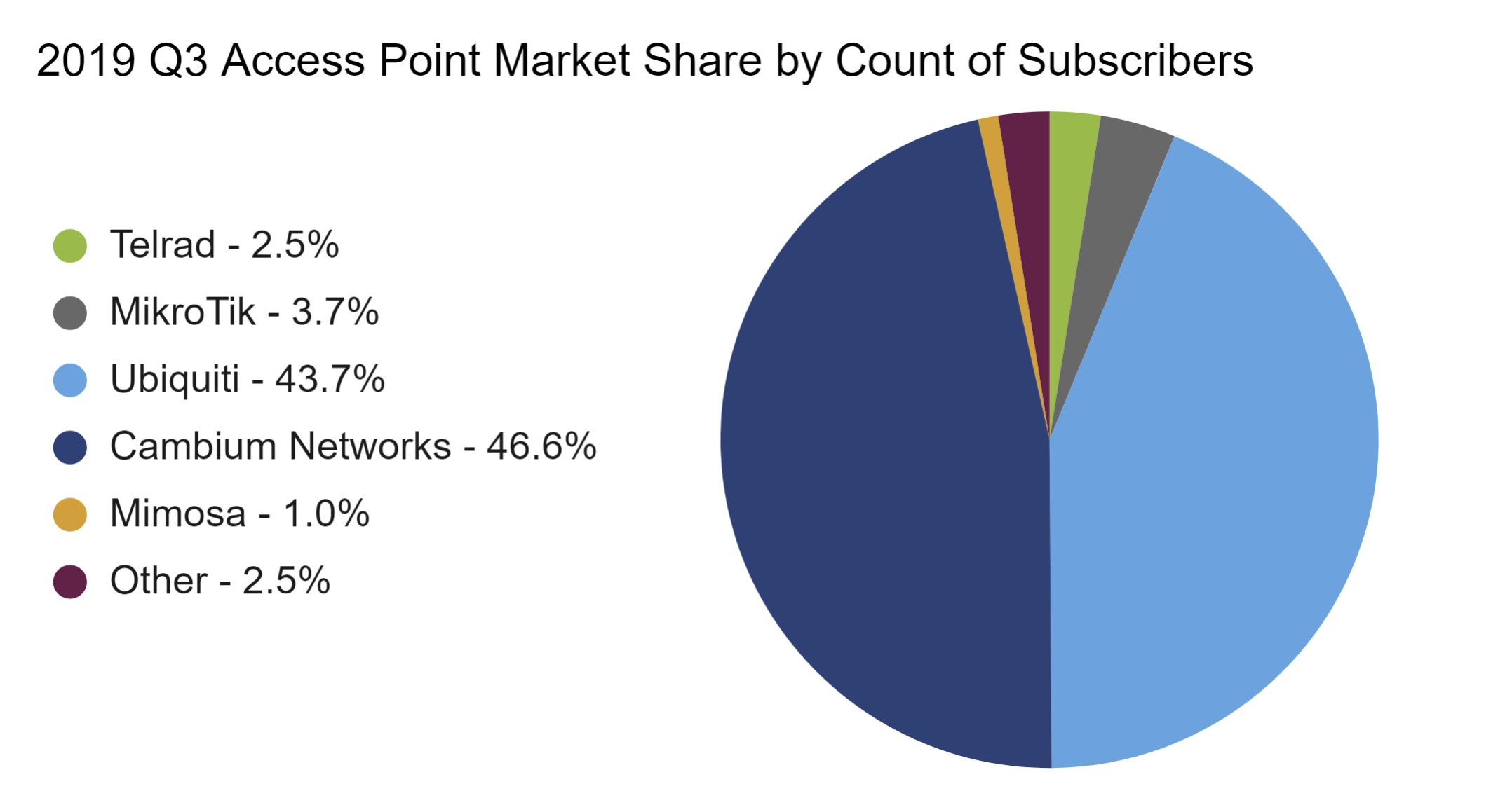 Access Point Comparison - 2019 Q3 AP Market Share by Count of Subs