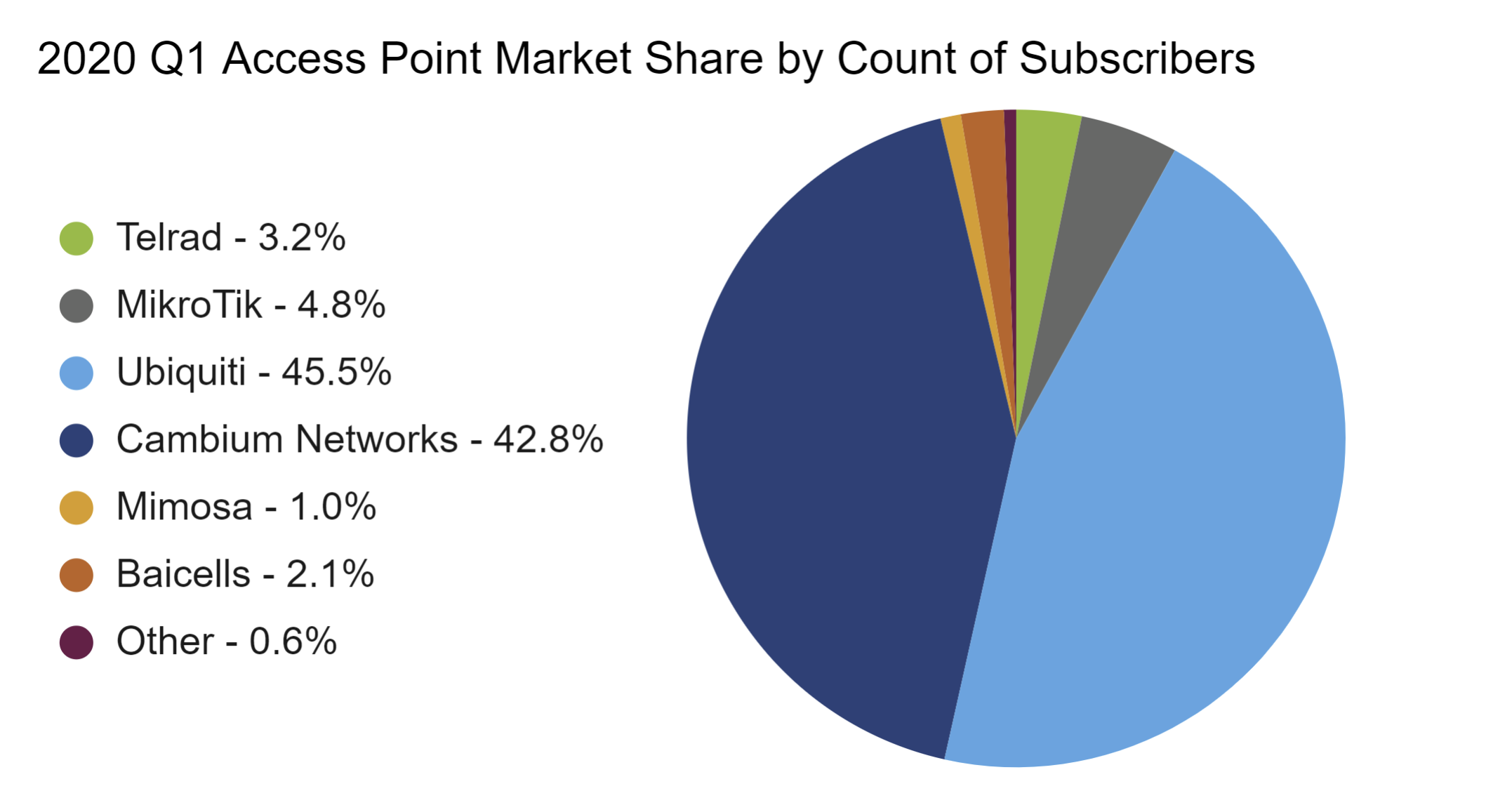 Access Point Comparison - 2020 Q1 AP Market Share by Count of Subs