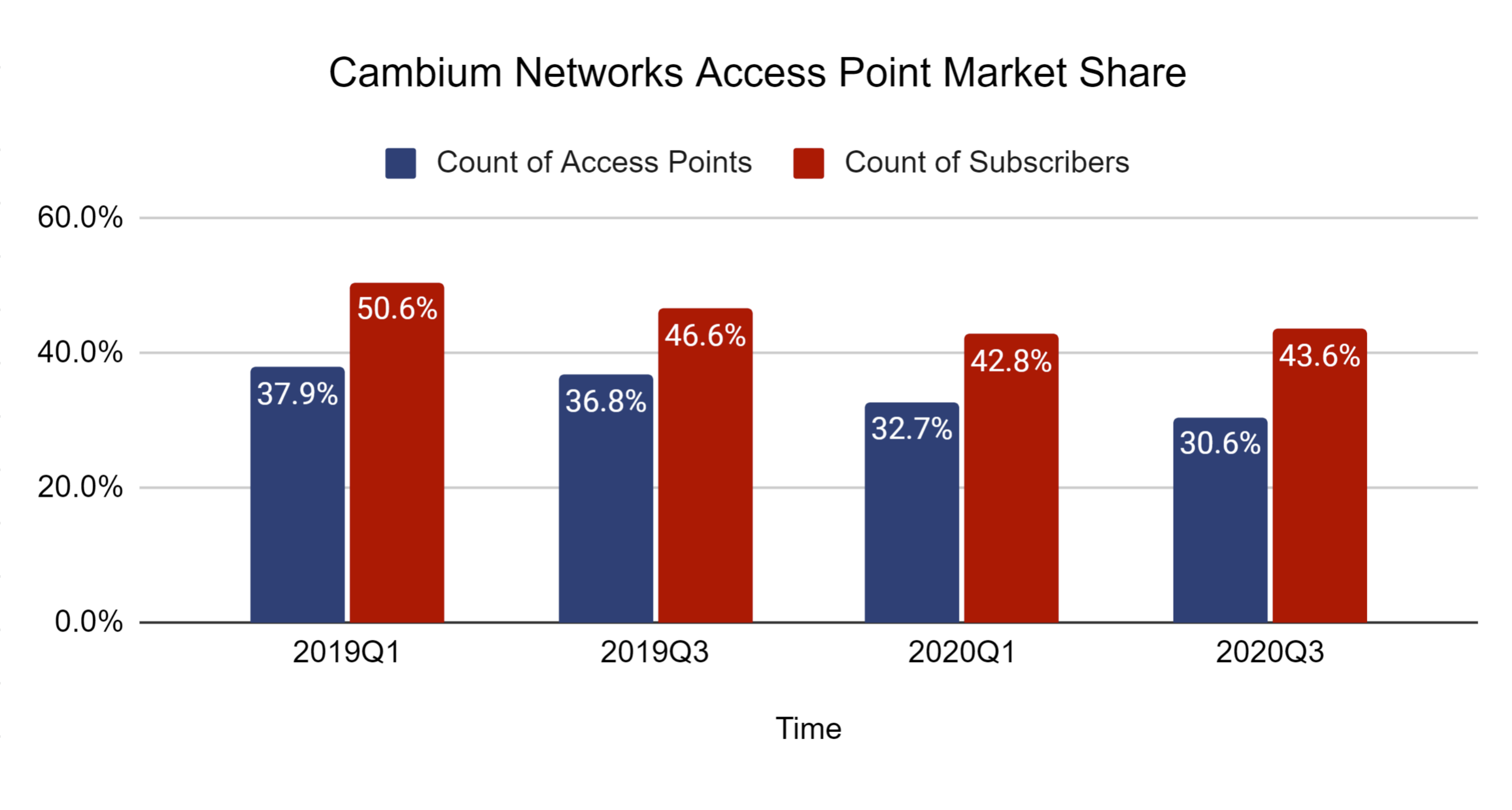 Cambium Networks AP Market Share