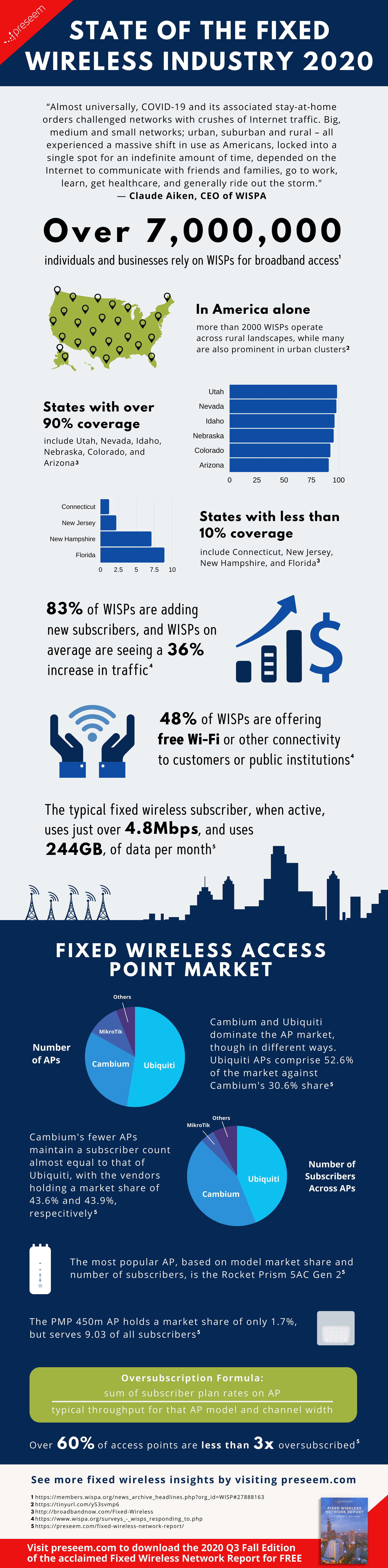 State of the Fixed Wireless Industry 2020 Infographic