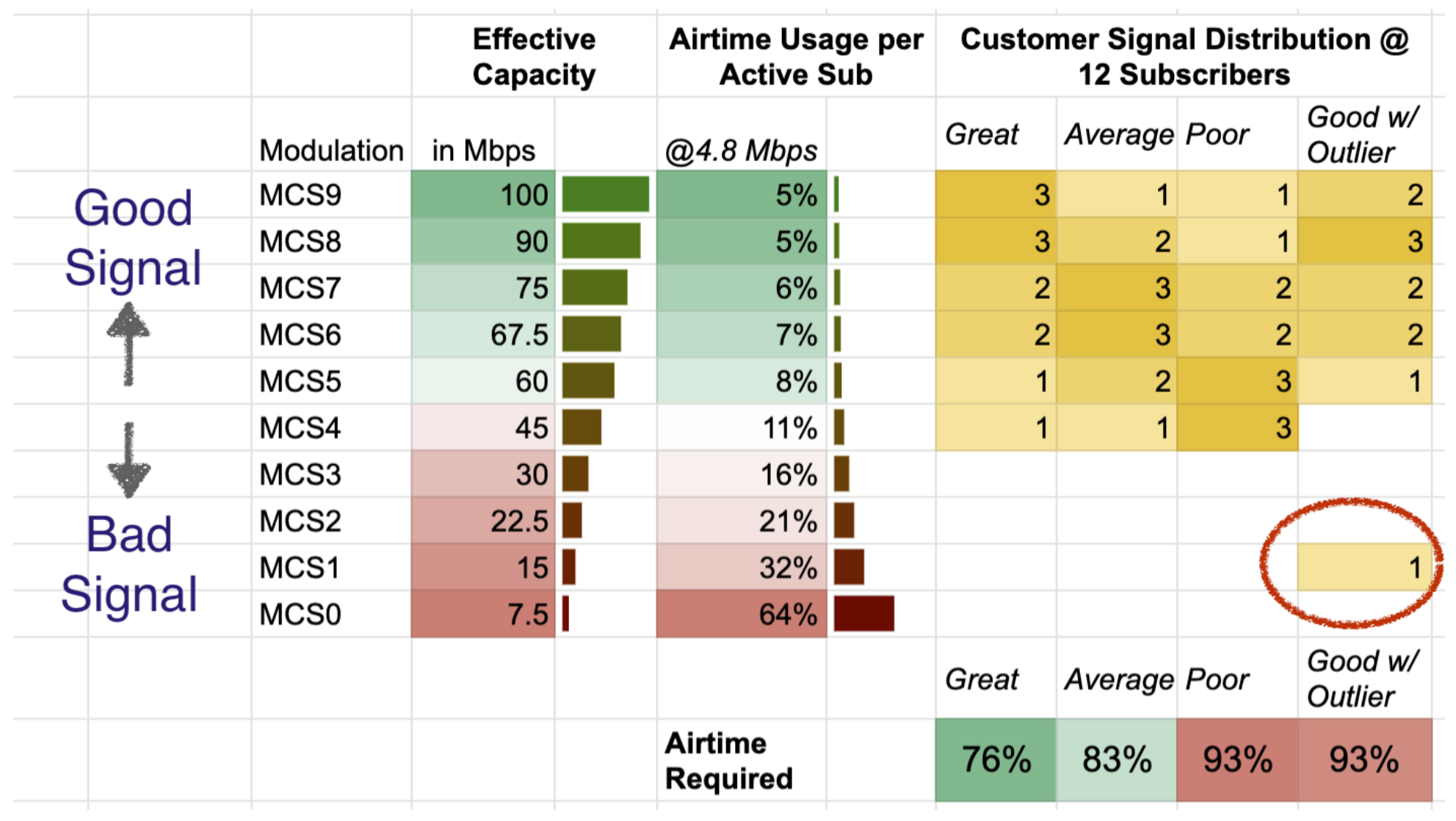 A look at how good signals and bad signals effect airtime and capacity | Fixed Wireless Capacity Planning